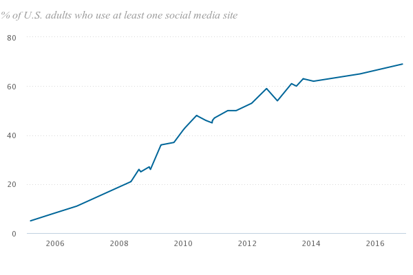 US adult social media users, 2006-2016