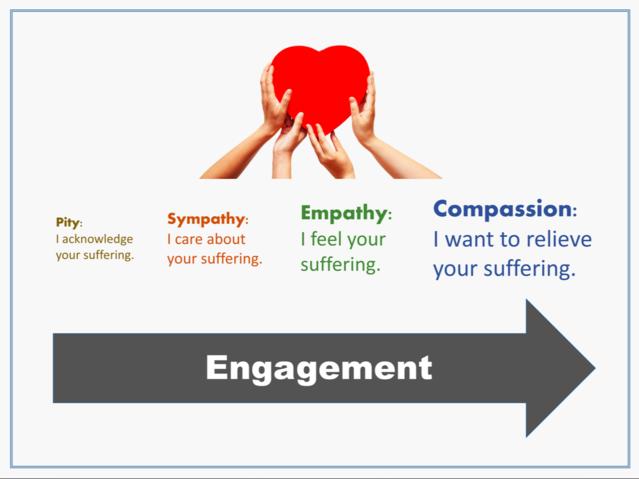Empathy Vs Sympathy | Psychology Today