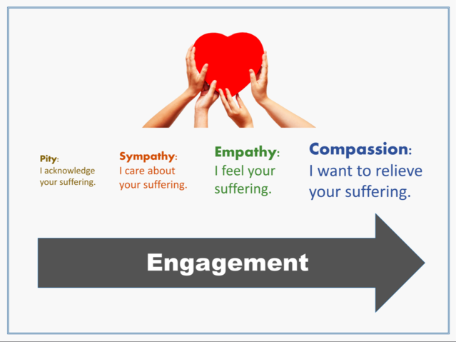 Compassion connections
