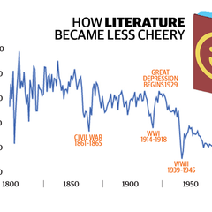 Image: Chart depicting literature becoming less cheery