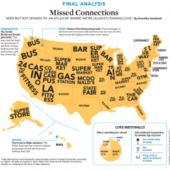 5. Missed Connections