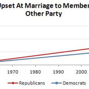 Why Republicans Don't Want to Marry Democrats