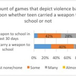Violent Video Games and Weapon Carrying in School