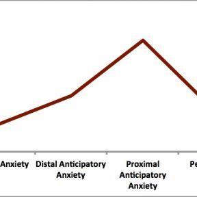 Emotion Experiment: Understanding Anticipatory Anxiety