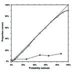 Graph showing a good and a bad calibration curve