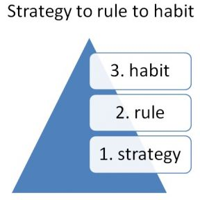 How to Develop a Good Habit