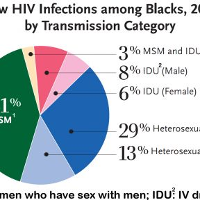 HIV and the Black Community: Info for the 21st Century