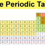 A 'Periodic Table' of Human Psychological Adaptations