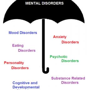 Basic Emotions and Basic Psychological Disorders