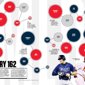 Team Chemistry in Major League Baseball