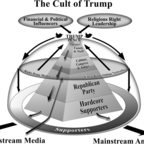 A self-reinforcing pyramid of cult power - the base keeps the party in line, and Trump and media keep them all on message