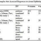 Sagarin, B. J., Martin, A. L., Coutinho, S. A., Edlund, J. E., Patel, L., Skowronski, J. J., & Zengel, B. (2012). Sex differences in jealousy: A meta-analytic examination. Evolution and Human Behavior, 33, 595-614.