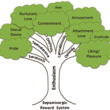 """Shiota and colleagues """"family tree"""" of positive emotions.  Used with Shiota's permission."""